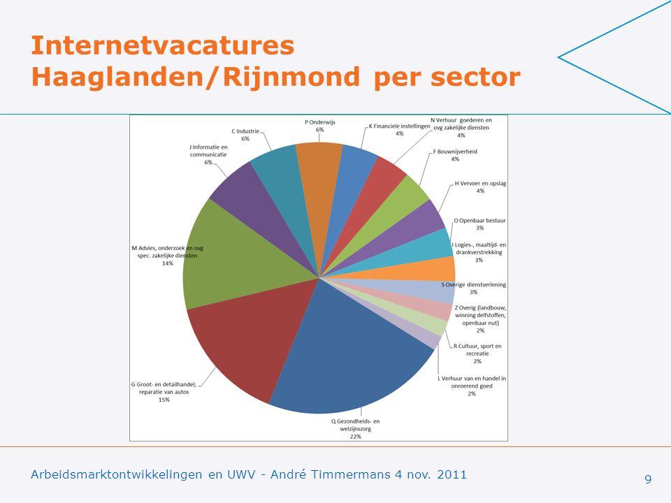 Internetvacatures Haaglanden/Rijnmond per sector Arbeidsmarktontwikkelingen en UWV - André Timmermans 4 nov.