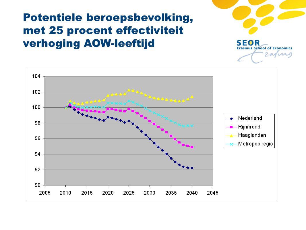 Potentiele beroepsbevolking, met 25 procent effectiviteit verhoging AOW-leeftijd