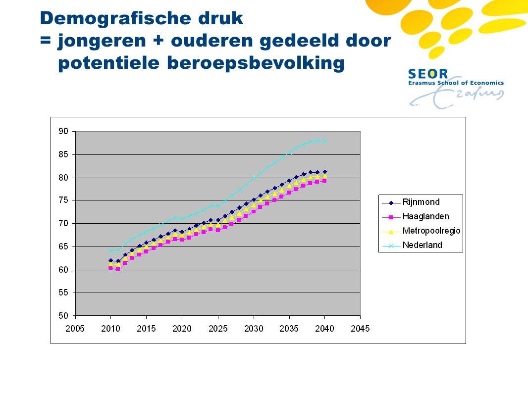 Demografische druk = jongeren + ouderen gedeeld door potentiele beroepsbevolking