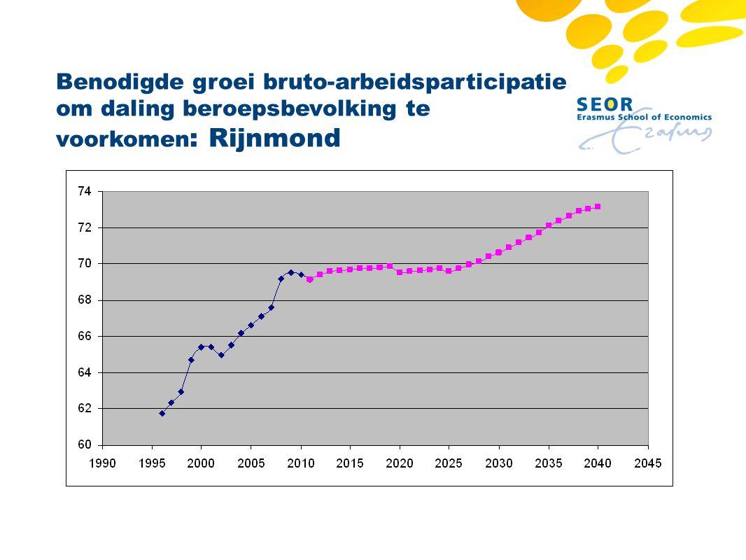 Benodigde groei bruto-arbeidsparticipatie om daling beroepsbevolking te voorkomen : Rijnmond