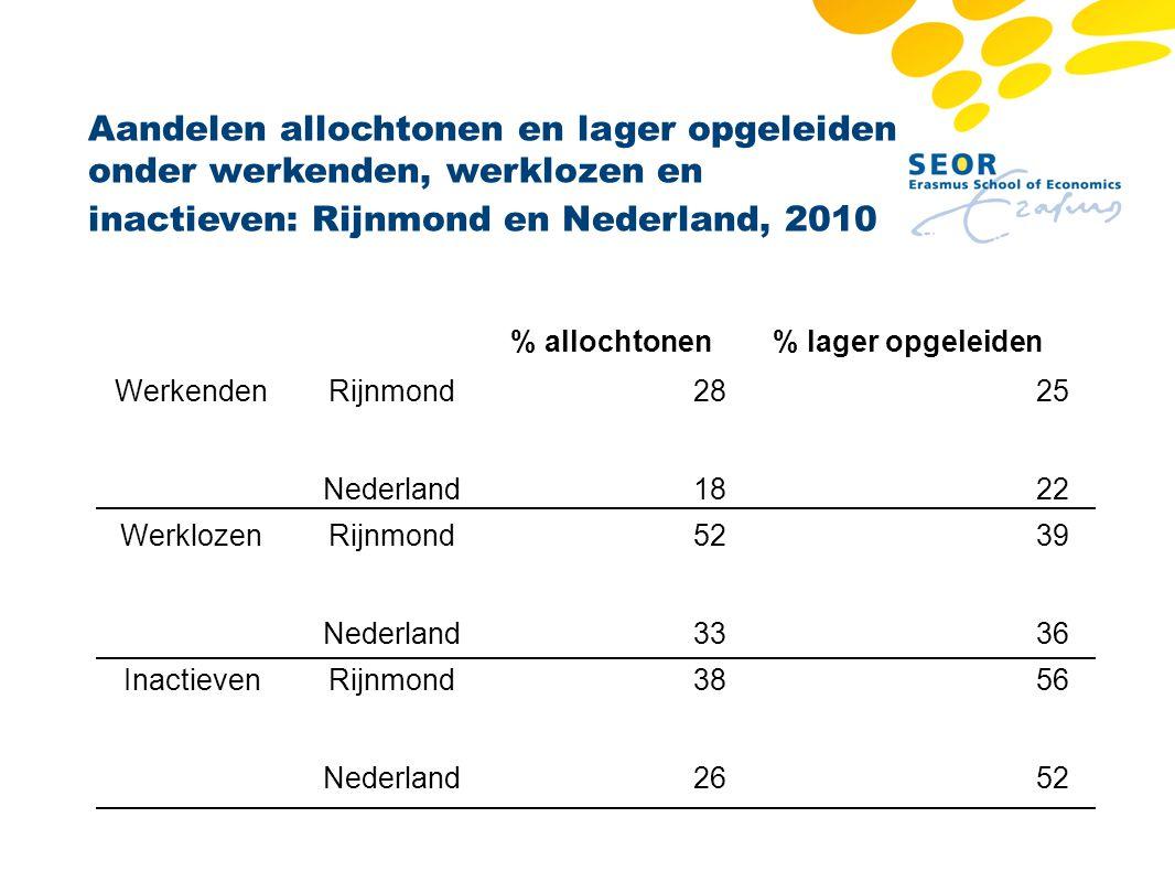 Aandelen allochtonen en lager opgeleiden onder werkenden, werklozen en inactieven: Rijnmond en Nederland, 2010 % allochtonen% lager opgeleiden Werkend