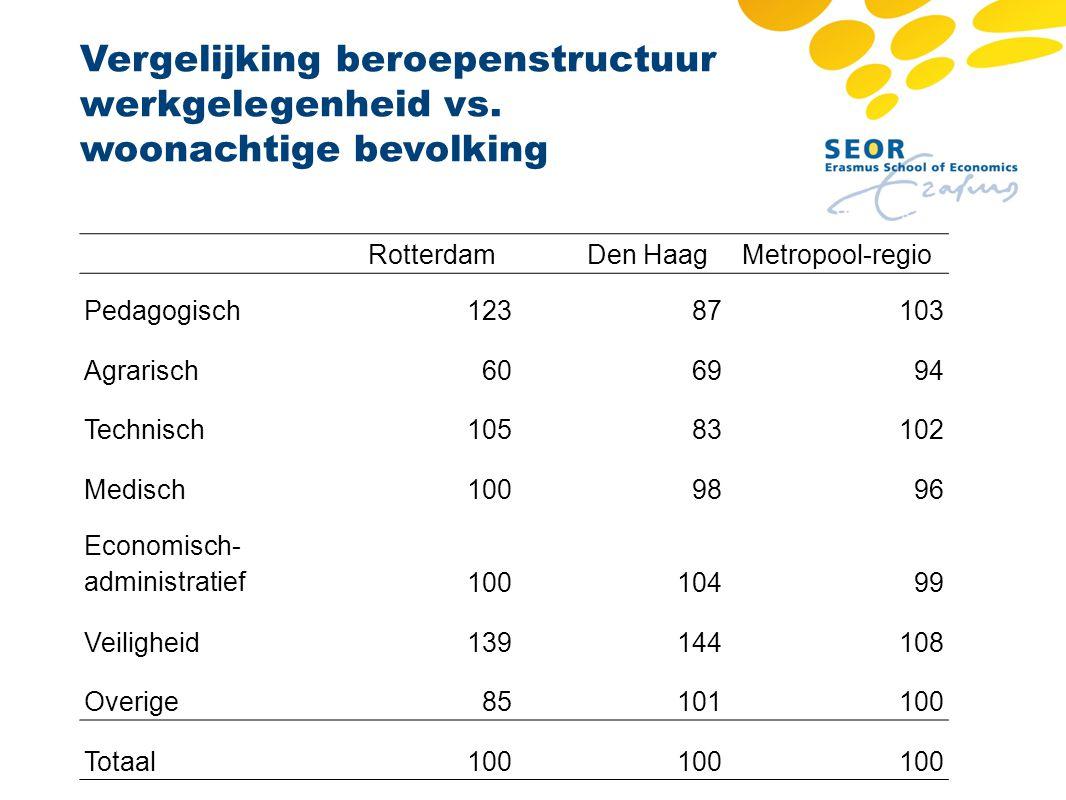 Vergelijking beroepenstructuur werkgelegenheid vs. woonachtige bevolking RotterdamDen HaagMetropool-regio Pedagogisch12387103 Agrarisch606994 Technisc