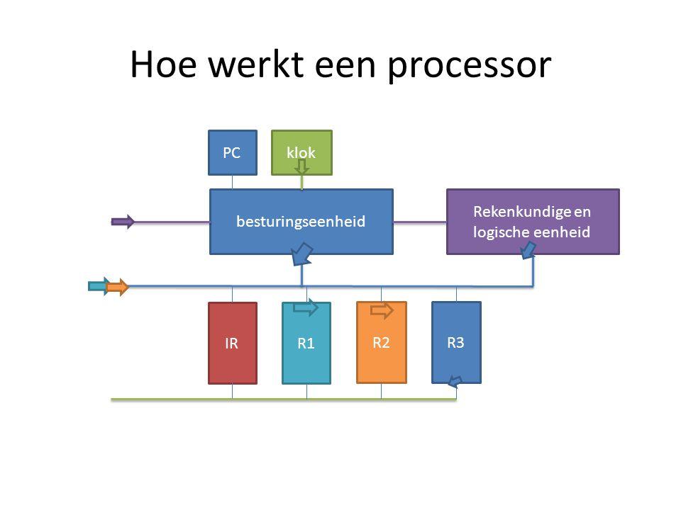 Hoe werkt een processor besturingseenheid Rekenkundige en logische eenheid klok R1 R2R3 IR PC