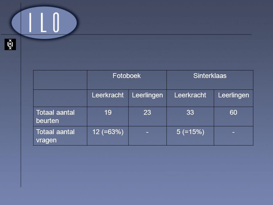 FotoboekSinterklaas LeerkrachtLeerlingenLeerkrachtLeerlingen Totaal aantal beurten 19233360 Totaal aantal vragen 12 (=63%)-5 (=15%)-