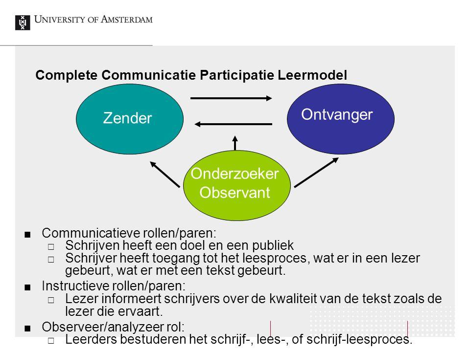 Complete Communicatie Participatie Leermodel Communicatieve rollen/paren:  Schrijven heeft een doel en een publiek  Schrijver heeft toegang tot het