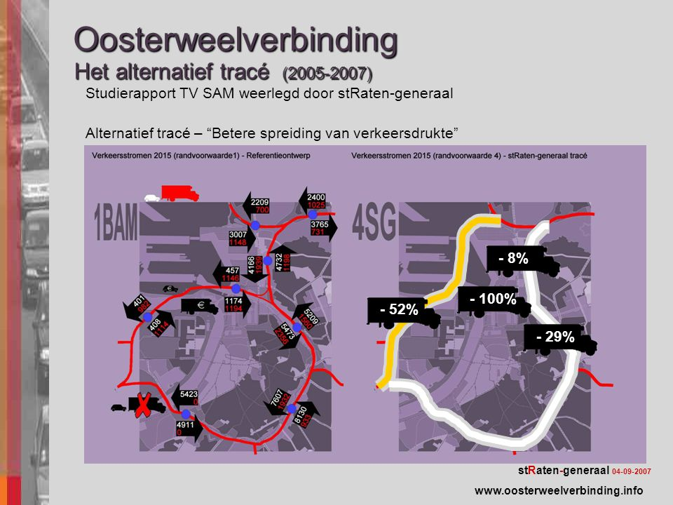 StudierapportTV-SAM – Verkeerstoename onderliggend wegennetStudierapportTV-SAM – Verkeerstoename onderliggend wegennet stRaten-generaal 04-09-2007 Oosterweelverbinding Het alternatief tracé (2005-2007) Alternatief tracé – Betere spreiding van verkeersdrukte www.oosterweelverbinding.info Studierapport TV SAM weerlegd door stRaten-generaal - 29% - 8% - 52% - 100%