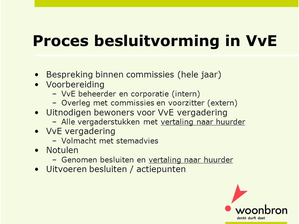 Proces besluitvorming in VvE Bespreking binnen commissies (hele jaar) Voorbereiding –VvE beheerder en corporatie (intern) –Overleg met commissies en v