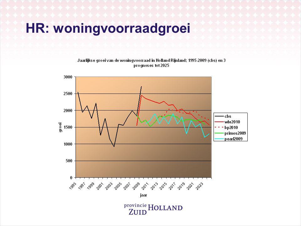 HR: woningvoorraadgroei