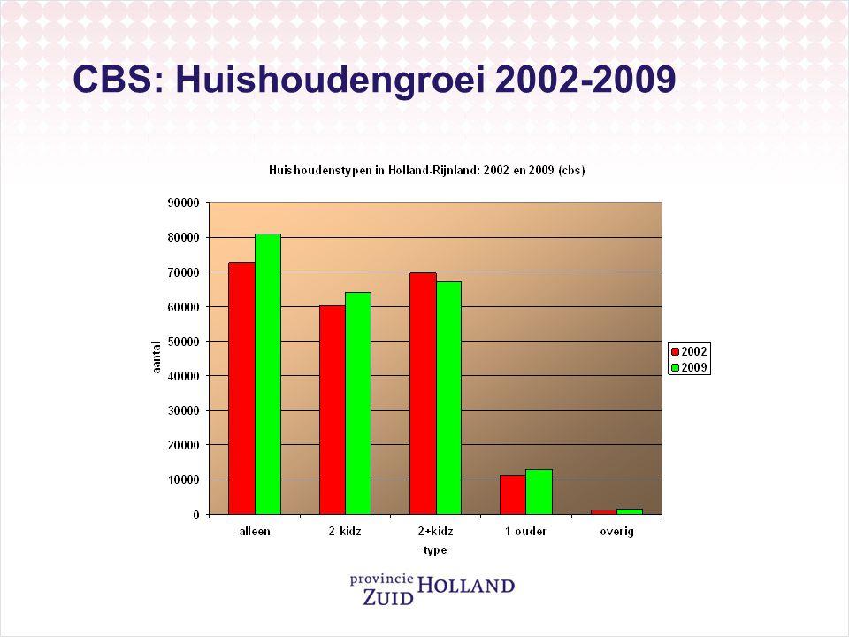 CBS: Huishoudengroei 2002-2009