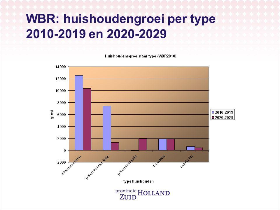 WBR: huishoudengroei per type 2010-2019 en 2020-2029