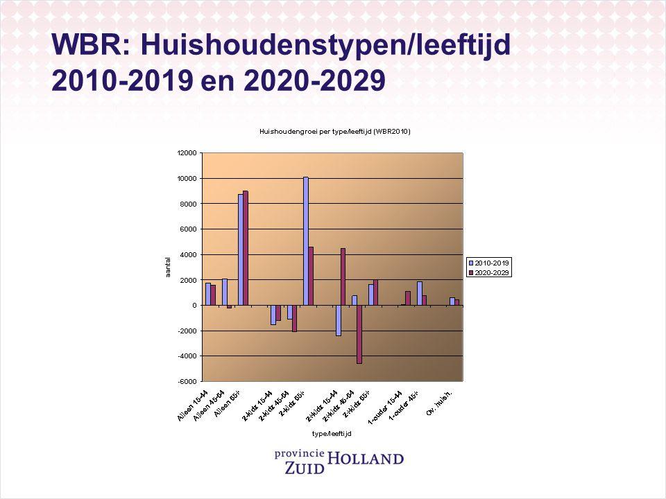 WBR: Huishoudenstypen/leeftijd 2010-2019 en 2020-2029