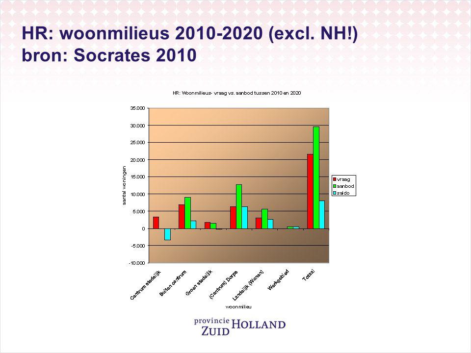 HR: woonmilieus 2010-2020 (excl. NH!) bron: Socrates 2010