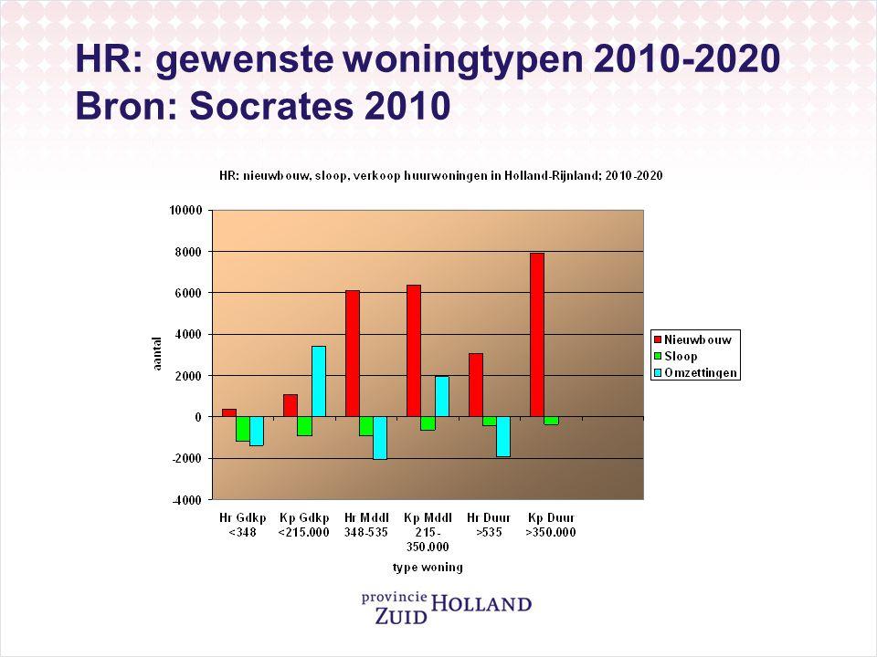 HR: gewenste woningtypen 2010-2020 Bron: Socrates 2010
