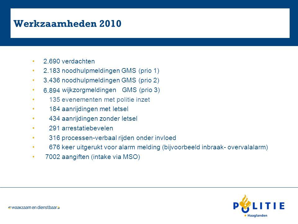 Cijfers winkeldiefstal 2011 Gemeente Westland en Midden Delfland