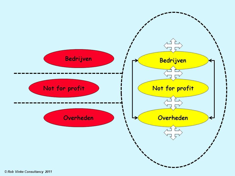 Bedrijven Not for profit Overheden Bedrijven Not for profit Overheden © Rob Vinke Consultancy 2011