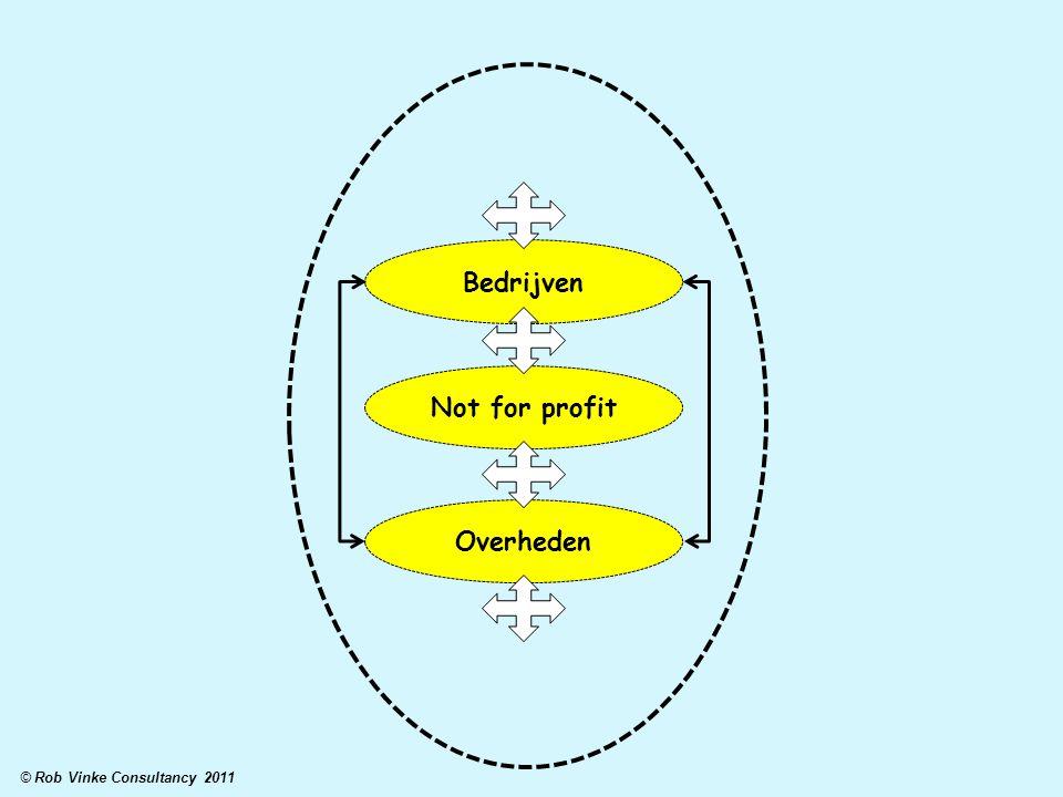 Bedrijven Not for profit Overheden © Rob Vinke Consultancy 2011