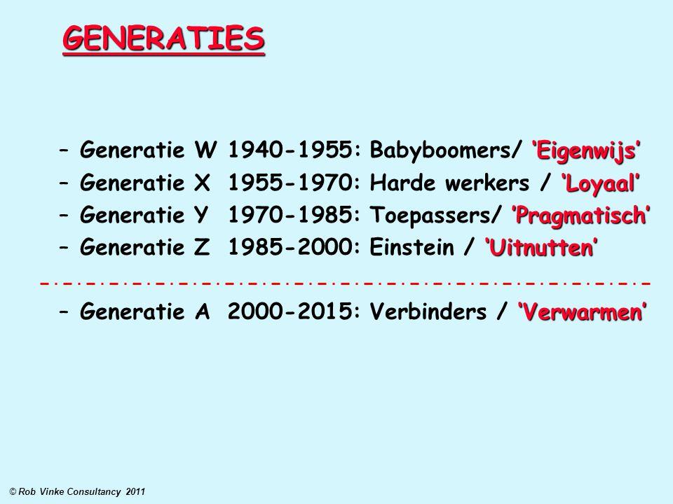 GENERATIES 'Eigenwijs' –Generatie W 1940-1955: Babyboomers/ 'Eigenwijs' 'Loyaal' –Generatie X 1955-1970: Harde werkers / 'Loyaal' 'Pragmatisch' –Gener