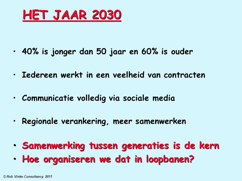 HET JAAR 2030 40% is jonger dan 50 jaar en 60% is ouder Iedereen werkt in een veelheid van contracten Communicatie volledig via sociale media Regional