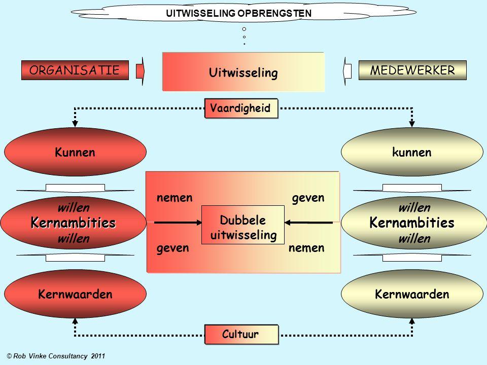 Kernwaarden Kunnenkunnen Kernwaarden geven nemen nemen geven willenKernambities Kernambities © Rob Vinke Consultancy 2011 Dubbele uitwisseling Cultuur
