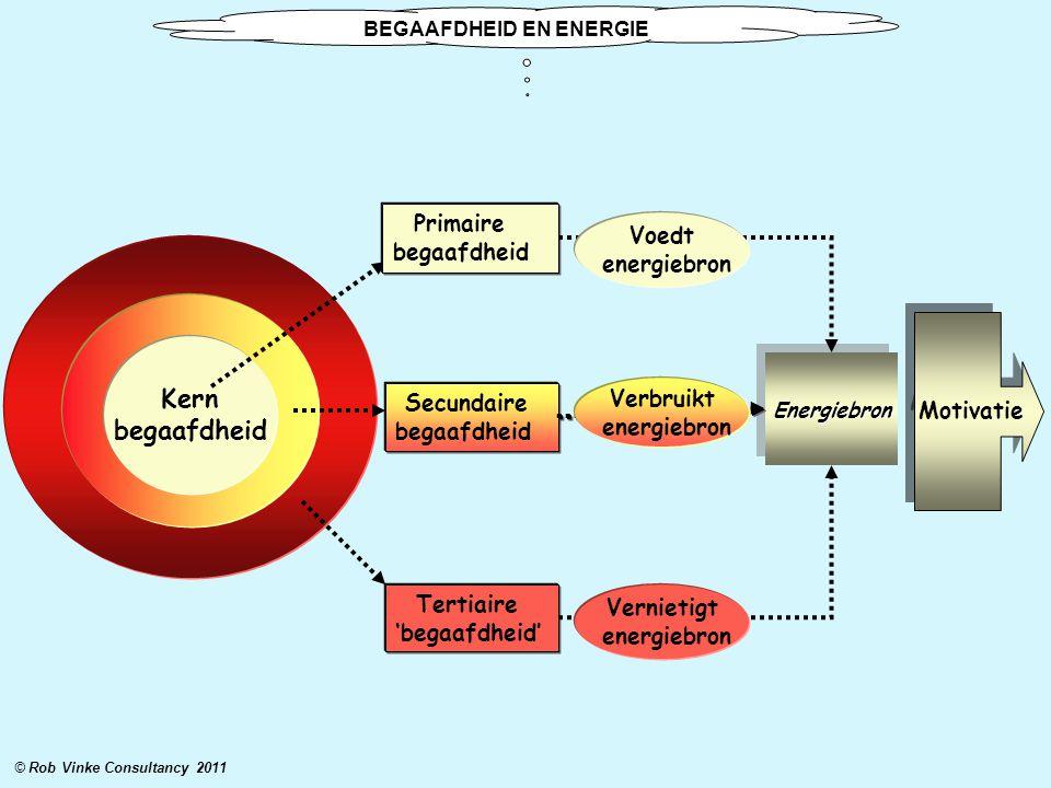 © Rob Vinke Consultancy 2011 Kern begaafdheid Primaire begaafdheid Secundaire begaafdheid Tertiaire 'begaafdheid' EnergiebronEnergiebron Voedt energie