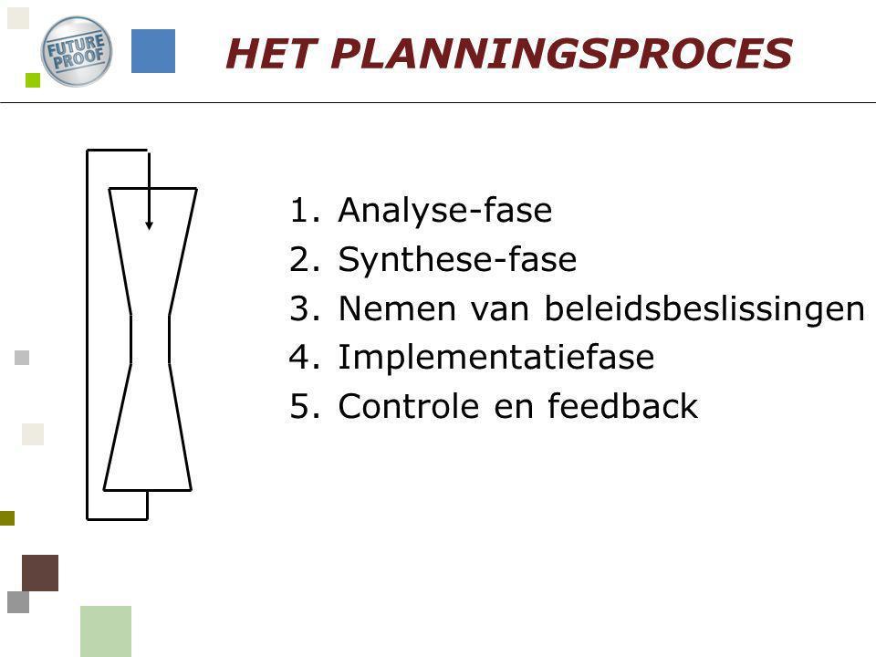 1.Analyse-fase 2.Synthese-fase 3.Nemen van beleidsbeslissingen 4.Implementatiefase 5.Controle en feedback HET PLANNINGSPROCES