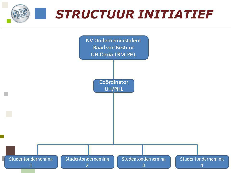 STRUCTUUR INITIATIEF NV Ondernemerstalent Raad van Bestuur UH-Dexia-LRM-PHL Coördinator UH/PHL Studentonderneming 1 Studentonderneming 2 Studentondern