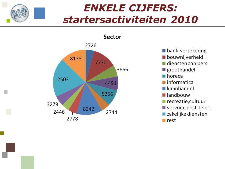 ENKELE CIJFERS: startersactiviteiten 2010