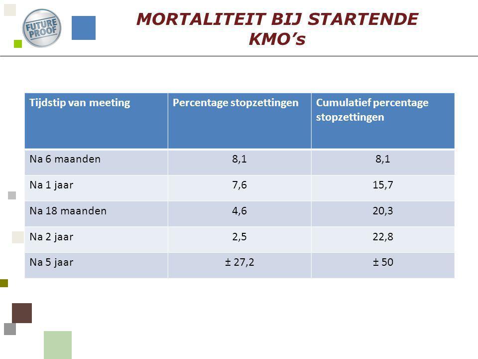 Tijdstip van meetingPercentage stopzettingenCumulatief percentage stopzettingen Na 6 maanden8,1 Na 1 jaar7,615,7 Na 18 maanden4,620,3 Na 2 jaar2,522,8 Na 5 jaar± 27,2± 50 MORTALITEIT BIJ STARTENDE KMO's