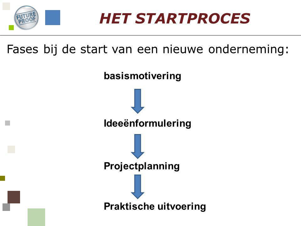 Fases bij de start van een nieuwe onderneming: HET STARTPROCES basismotivering Ideeënformulering Projectplanning Praktische uitvoering