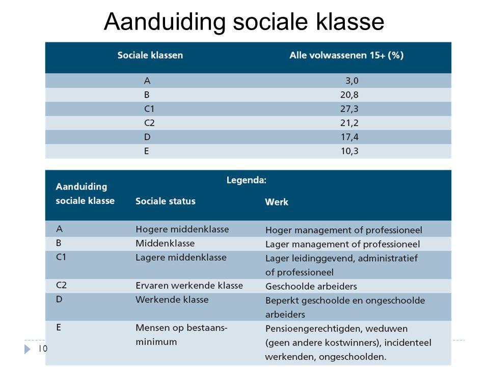 Aanduiding sociale klasse 10