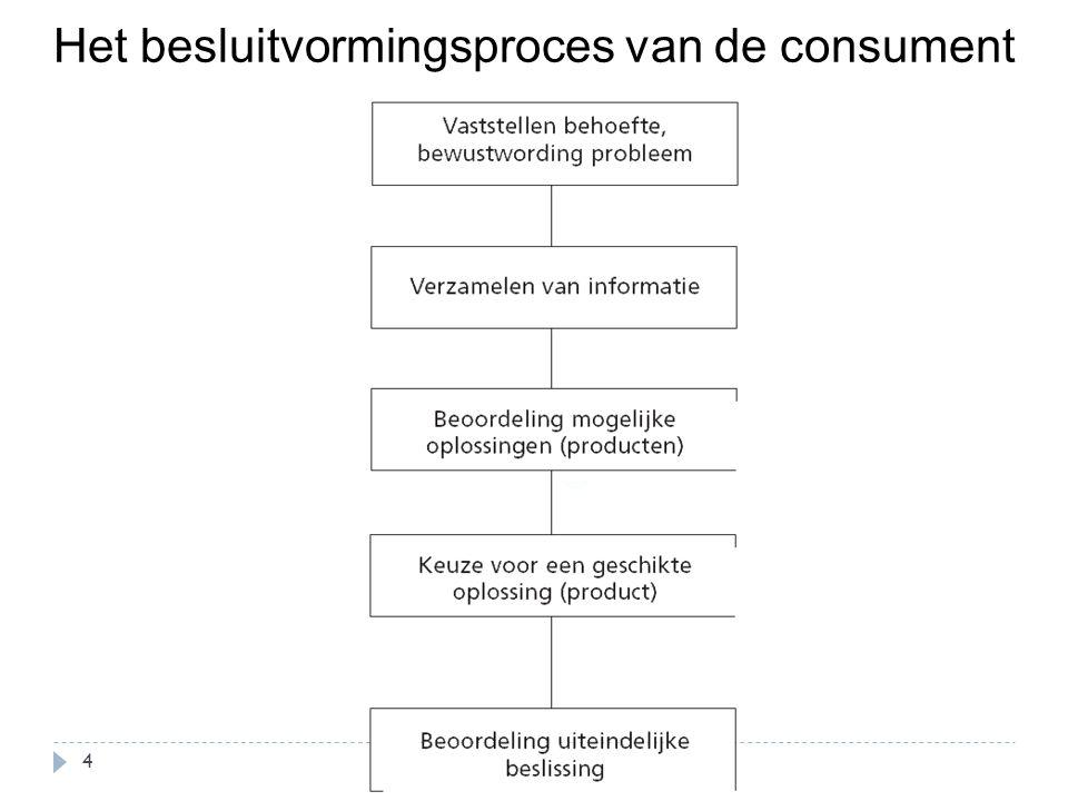 Het besluitvormingsproces van de consument 4