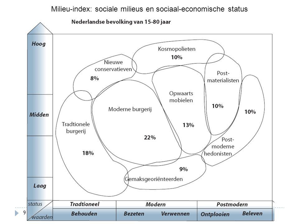 Milieu-index: sociale milieus en sociaal-economische status 9
