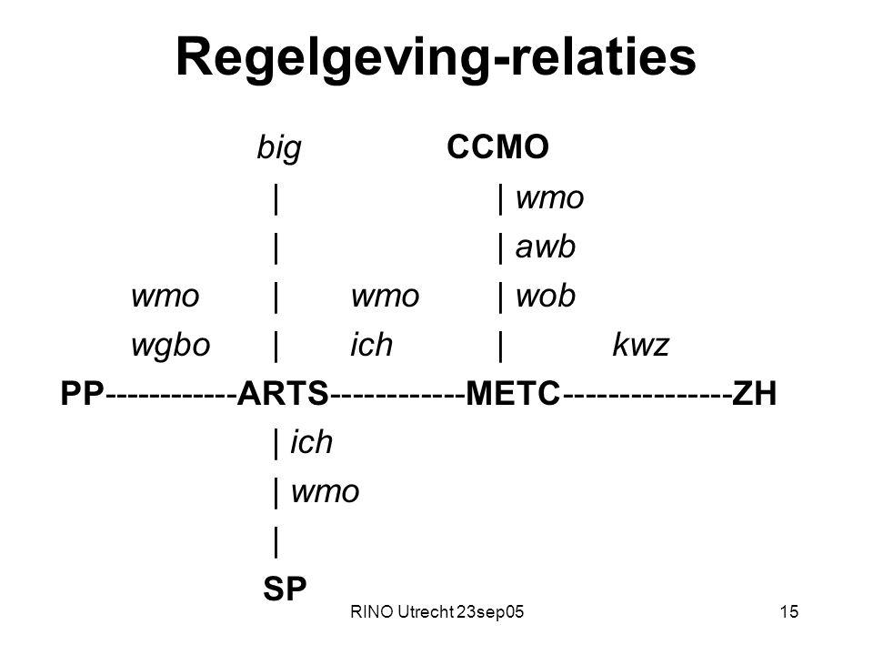 RINO Utrecht 23sep0515 Regelgeving-relaties big CCMO || wmo || awb wmo | wmo| wob wgbo | ich| kwz PP------------ARTS------------METC---------------ZH