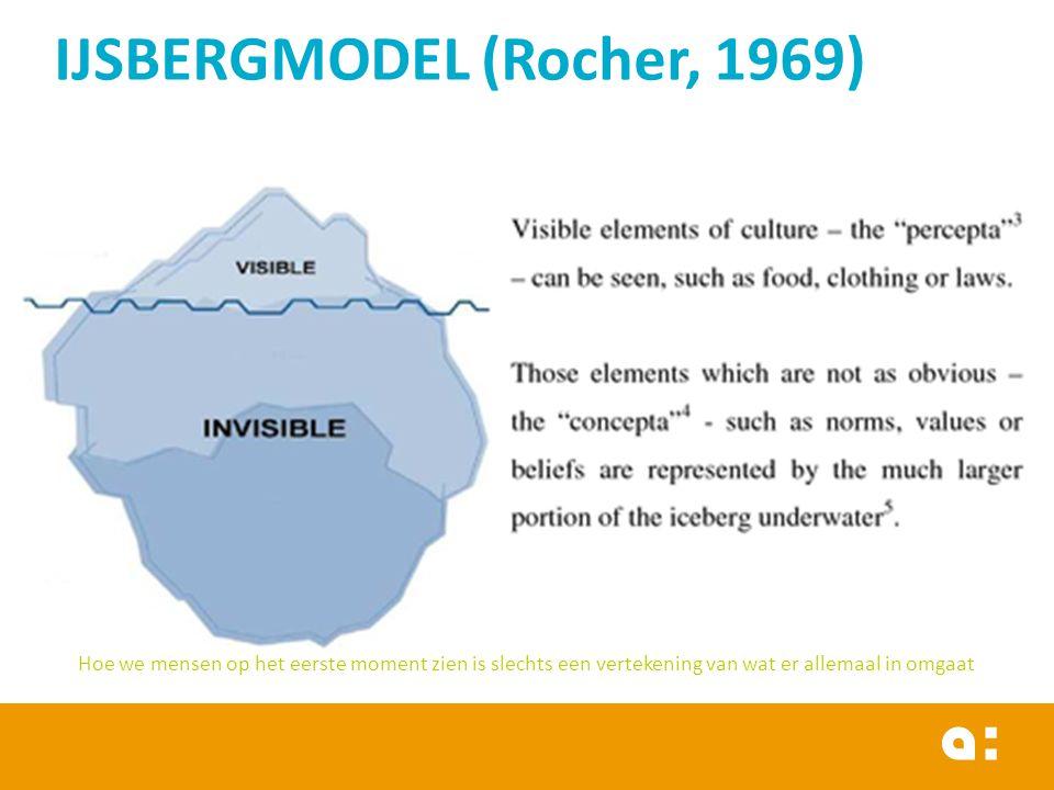 IJSBERGMODEL (Rocher, 1969) Hoe we mensen op het eerste moment zien is slechts een vertekening van wat er allemaal in omgaat