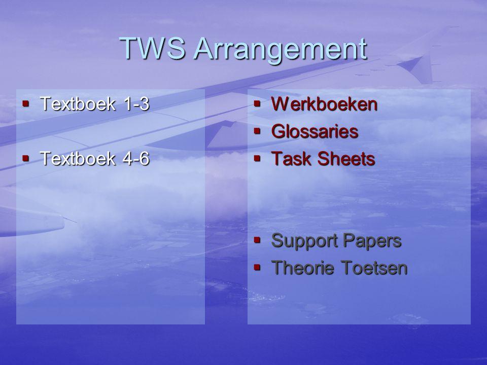 Positie van TWS Wiskunde ICT Natuurkunde Scheikunde Biologie Techniek Aardrijkskunde Sociale wetenschappen Talen Beeldende Vorming Geschiedenis