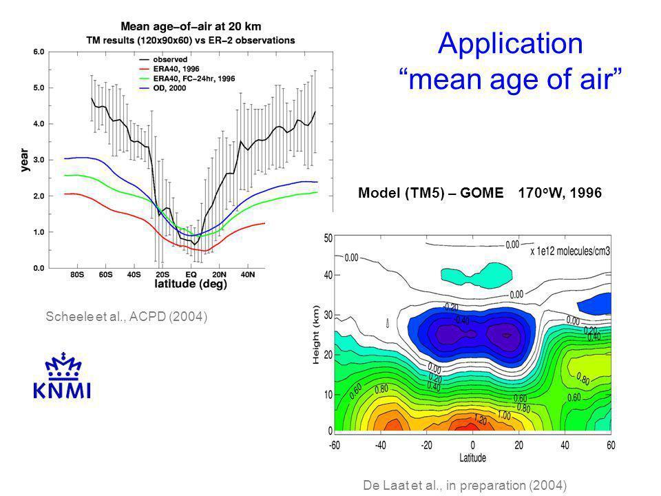 Application mean age of air Scheele et al., ACPD (2004) Model (TM5) – GOME 170 o W, 1996 De Laat et al., in preparation (2004)