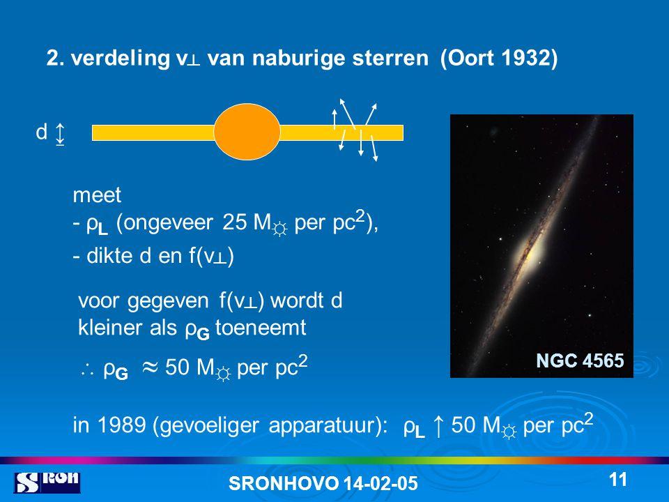 SRONHOVO 14-02-05 11 2. verdeling v ┴ van naburige sterren (Oort 1932) meet - ρ L (ongeveer 25 M ☼ per pc 2 ), - dikte d en f(v ┴ ) voor gegeven f(v ┴
