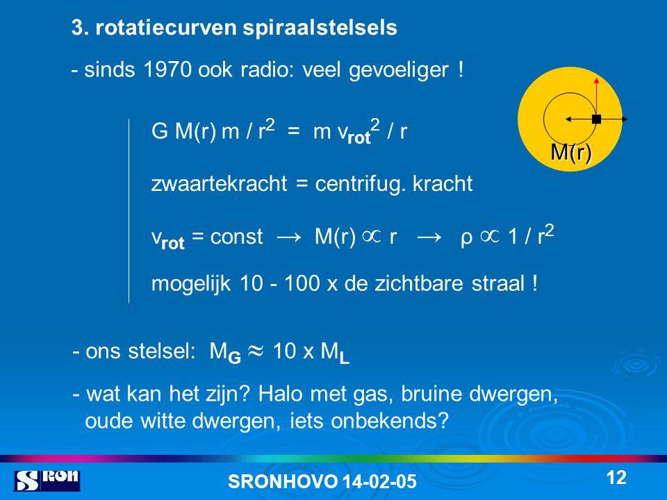 SRONHOVO 14-02-05 12 3. rotatiecurven spiraalstelsels - sinds 1970 ook radio: veel gevoeliger ! zwaartekracht = centrifug. kracht G M(r) m / r 2 = m v