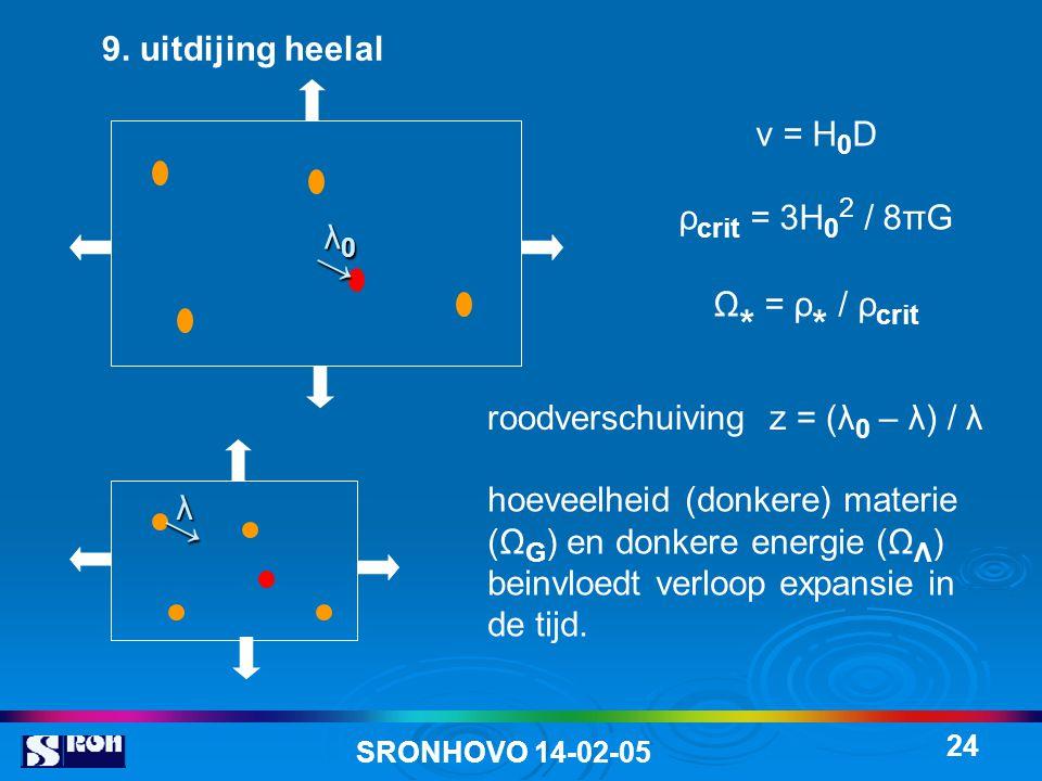 SRONHOVO 14-02-05 24 9. uitdijing heelal v = H 0 D ρ crit = 3H 0 2 / 8πG Ω * = ρ * / ρ crit → λ0λ0λ0λ0 roodverschuiving z = (λ 0 – λ) / λ hoeveelheid