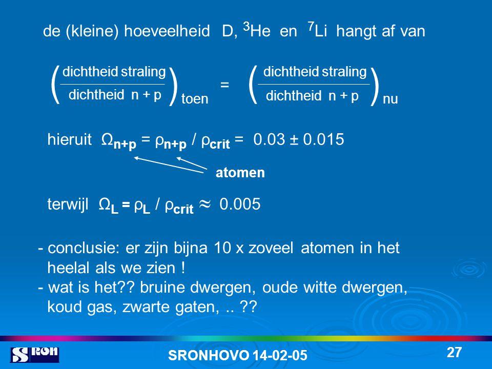 SRONHOVO 14-02-05 27 de (kleine) hoeveelheid D, 3 He en 7 Li hangt af van = hieruit Ω n+p = ρ n+p / ρ crit = 0.03 ± 0.015 terwijl Ω L = ρ L / ρ crit  0.005 atomen - conclusie: er zijn bijna 10 x zoveel atomen in het heelal als we zien .