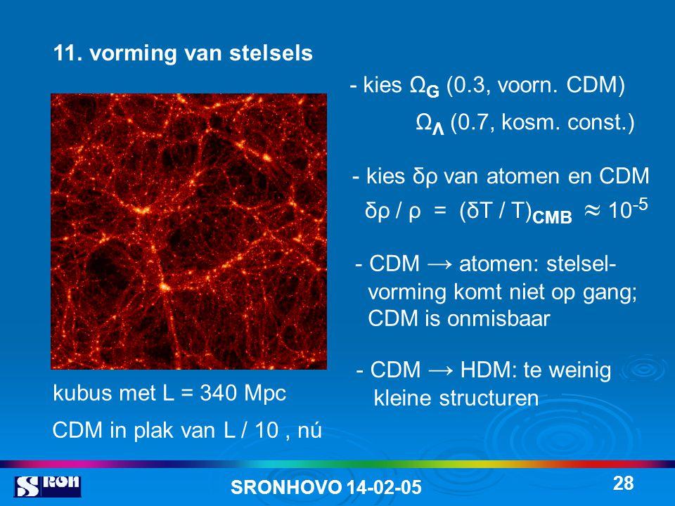 SRONHOVO 14-02-05 28 11. vorming van stelsels - kies Ω G (0.3, voorn. CDM) Ω Λ (0.7, kosm. const.) - kies δρ van atomen en CDM δρ / ρ = (δT / T) CMB 