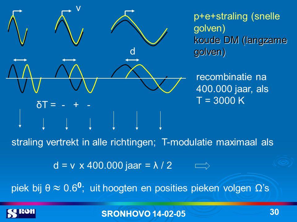 SRONHOVO 14-02-05 30 p+e+straling (snelle golven) koudeDM (langzame golven) koude DM (langzame golven) recombinatie na 400.000 jaar, als T = 3000 K straling vertrekt in alle richtingen; T-modulatie maximaal als δT = - + - d d = v x 400.000 jaar = λ / 2 piek bij θ  0.6 0 ; uit hoogten en posities pieken volgen Ω's v