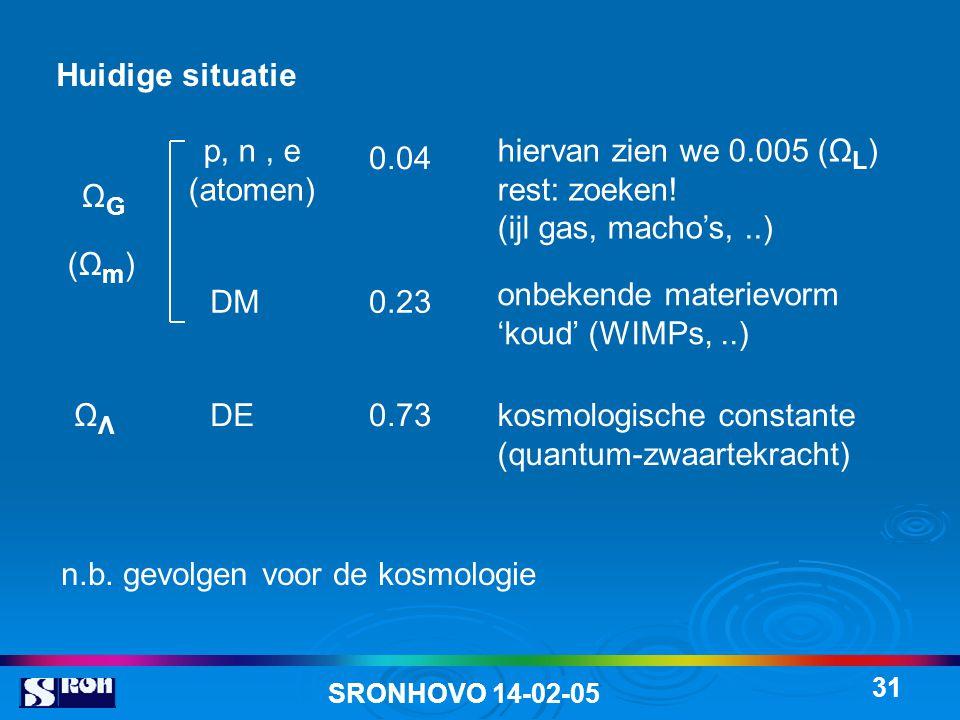 SRONHOVO 14-02-05 31 p, n, e (atomen) 0.04 hiervan zien we 0.005 (Ω L ) rest: zoeken! (ijl gas, macho's,..) DM0.23 onbekende materievorm 'koud' (WIMPs