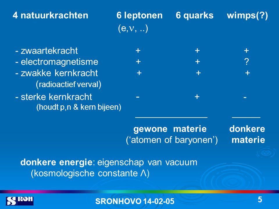 SRONHOVO 14-02-05 5 4 natuurkrachten 6 leptonen 6 quarks wimps(?) (e,,..) - zwaartekracht + + + - electromagnetisme + + .