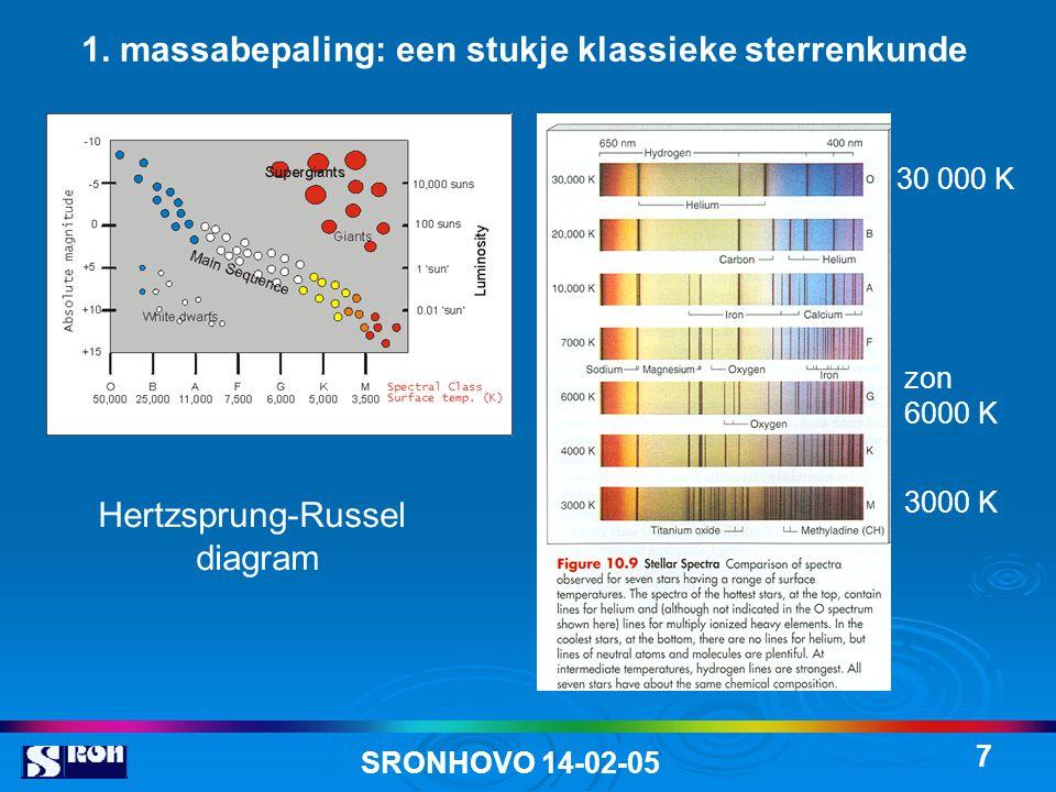 SRONHOVO 14-02-05 7 Hertzsprung-Russel diagram 1. massabepaling: een stukje klassieke sterrenkunde 30 000 K zon 6000 K 3000 K