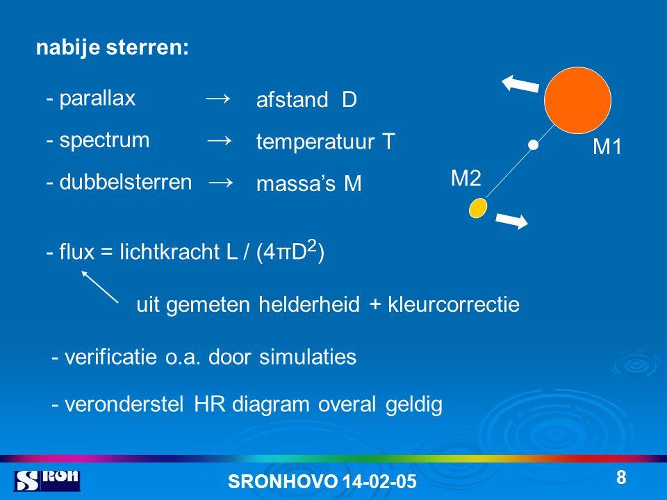 SRONHOVO 14-02-05 8 nabije sterren: - flux = lichtkracht L / (4πD 2 ) uit gemeten helderheid + kleurcorrectie - verificatie o.a. door simulaties - ver