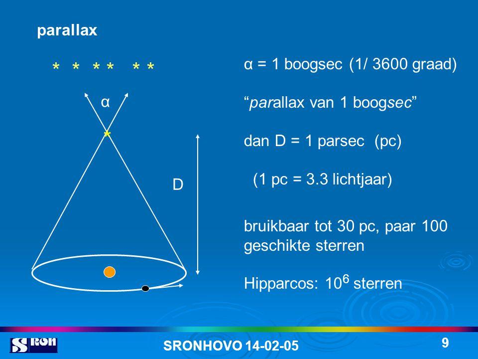 SRONHOVO 14-02-05 9 parallax α = 1 boogsec (1/ 3600 graad) parallax van 1 boogsec dan D = 1 parsec (pc) (1 pc = 3.3 lichtjaar) bruikbaar tot 30 pc, paar 100 geschikte sterren Hipparcos: 10 6 sterren * * * α D *