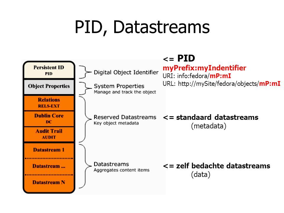 PID, Datastreams <= standaard datastreams (metadata) <= zelf bedachte datastreams (data) <= PID myPrefix:myIndentifier URI: info:fedora/mP:mI URL: htt