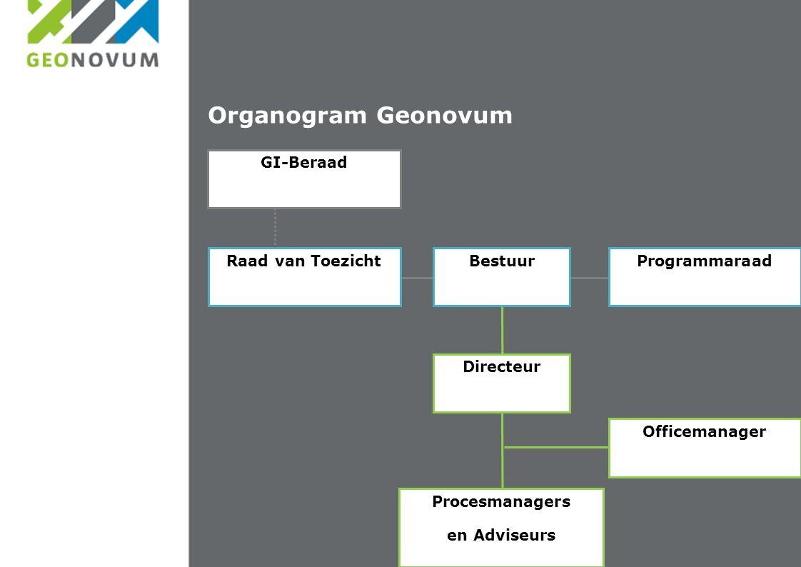 Organogram Geonovum BestuurRaad van ToezichtProgrammaraad Directeur Procesmanagers en Adviseurs Officemanager GI-Beraad