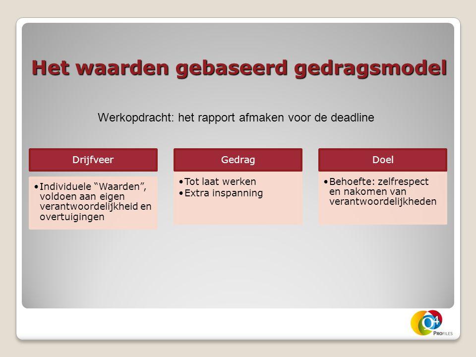 Het waarden gebaseerd gedragsmodel Werkopdracht: het rapport afmaken voor de deadline